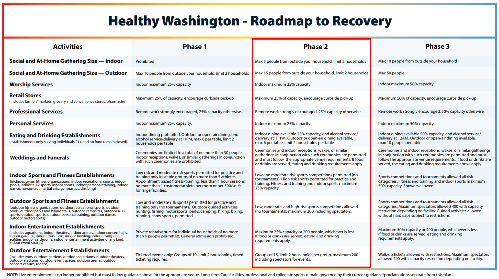 HealthyStartWA Roadmap to Recover 01-2021 - Phase 2
